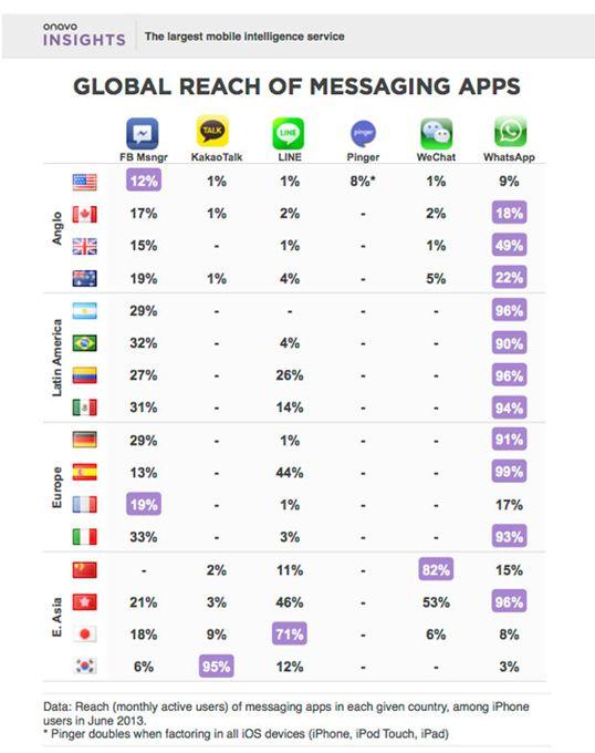 statistiche-whatsapp