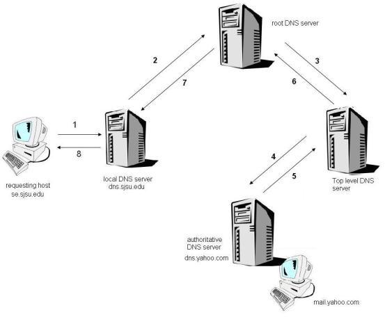 2. Query ricorsive. Il server DNS locale contatta il primo server radice che poi contatta tutti i server al di sotto della sua gerarchia e restituisce l' ip dell'hostname al richiedente