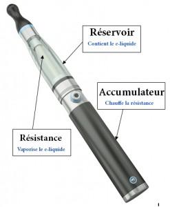 E-cigarette: Les différents éléments