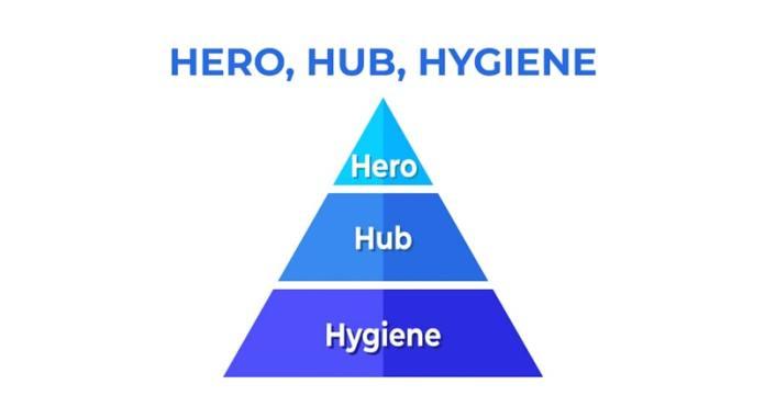 Hub chính là content trung tâm mà các loại content khác đảm bảo người dùng chuyển đến