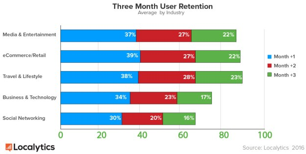 app user retention
