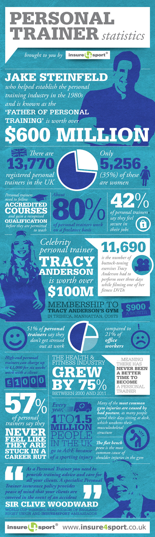insure4sport personal trainer infographic