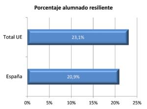Gráfica porcentaje alumnado resiliente
