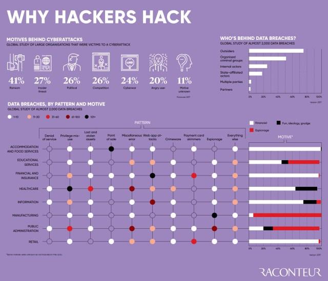 Reasons why hackers hack websites