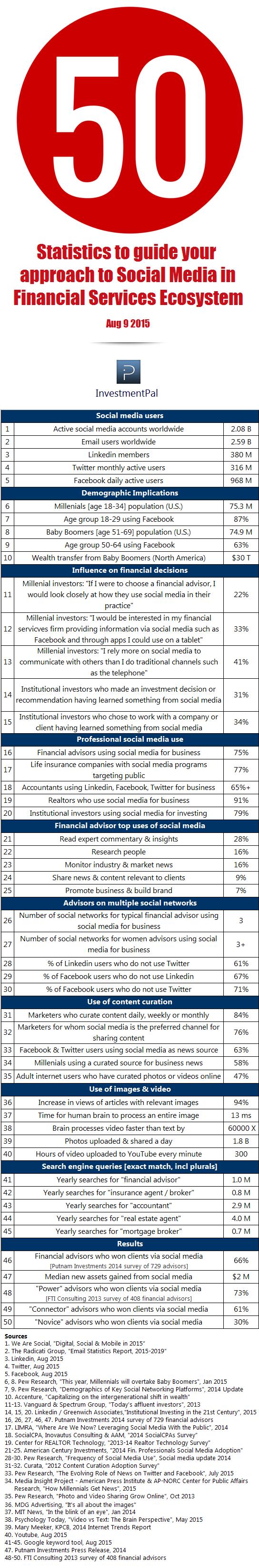 financial social media statistics 2015
