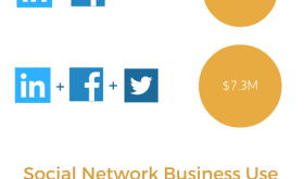 Financial advisors on all 3 major social networks see greatest gains (infographic)