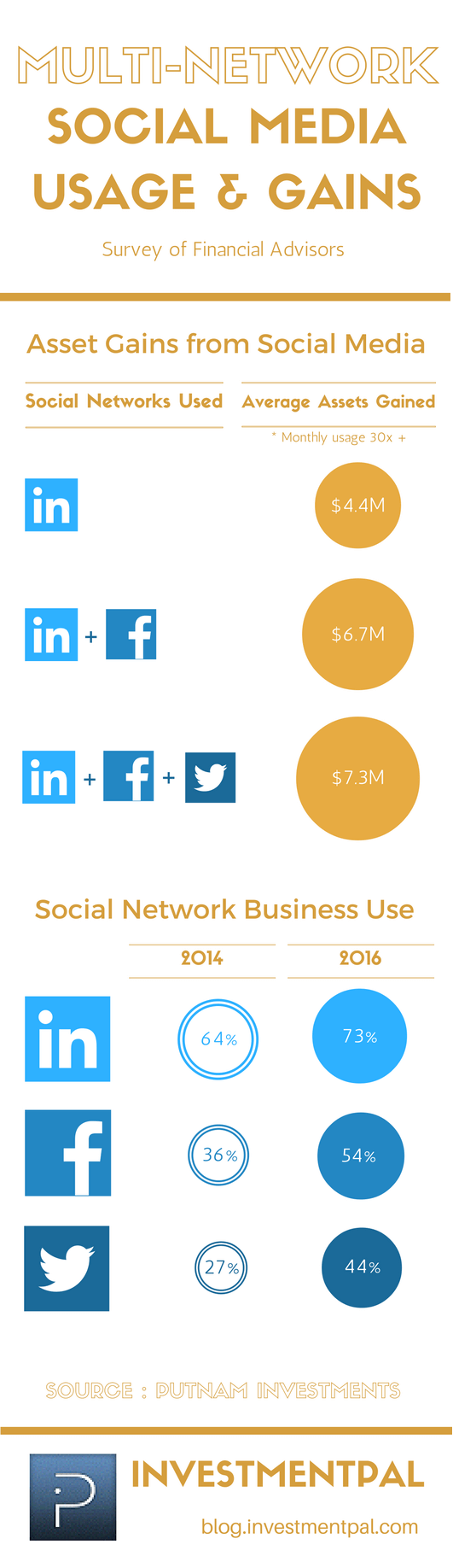Financial advisors twitter linkedin facebook gains