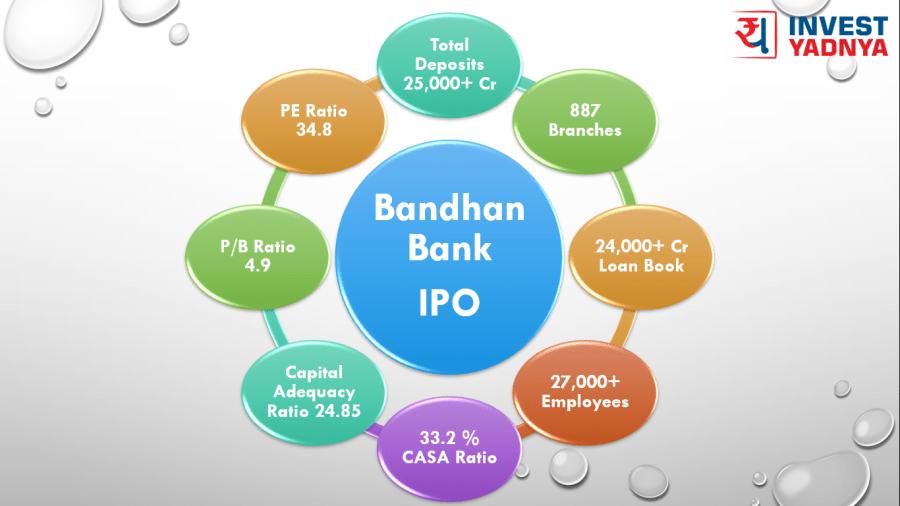Bandhan Bank IPO details