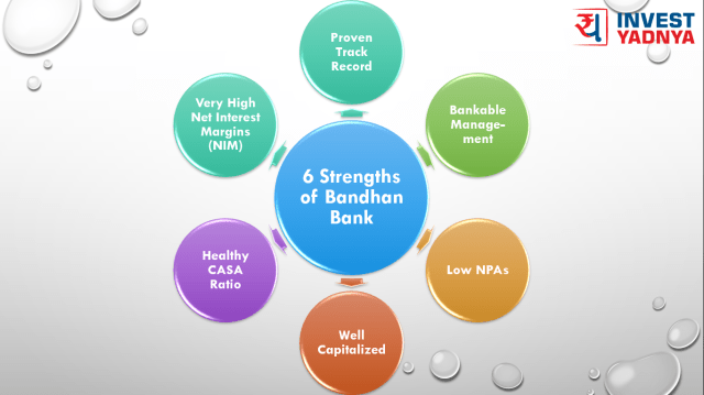 Strength of Bandhan Bank