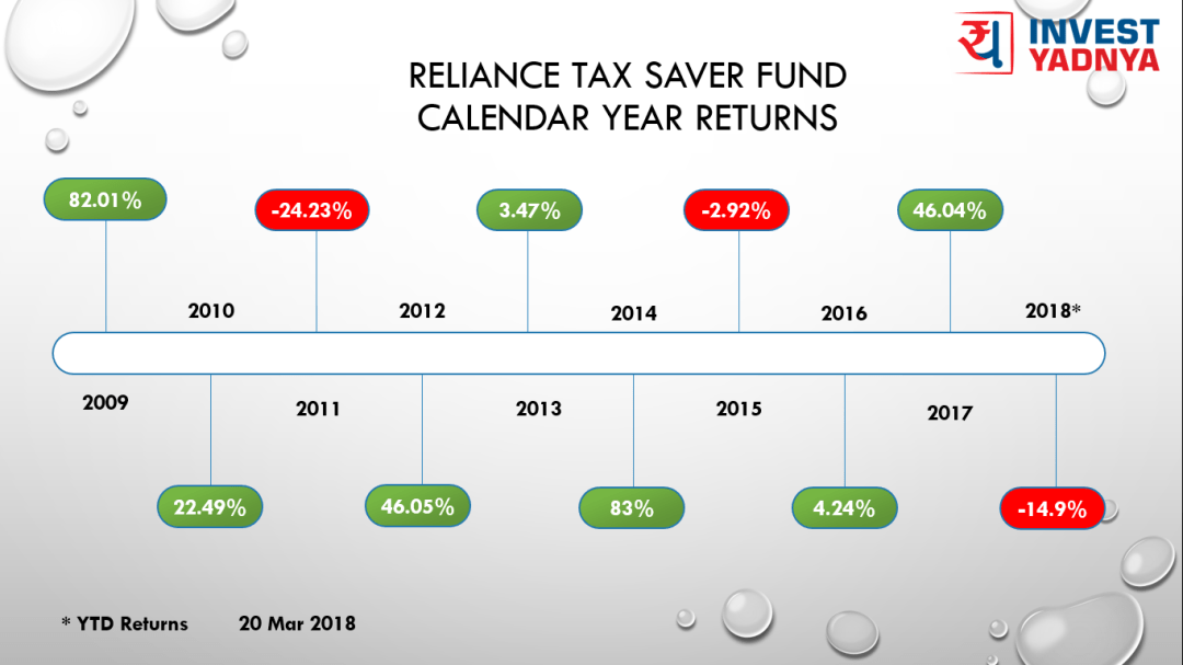 21 Mar 2018 - Reliance Tax Calendar