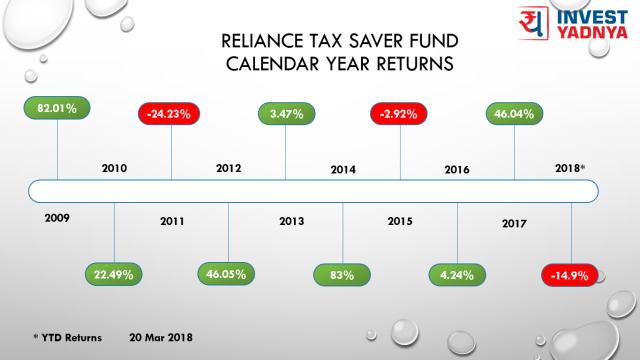 21 Mar 2018 - Reliance Tax Calendar