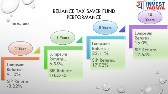 21 Mar 2018 - Reliance Tax Trailing