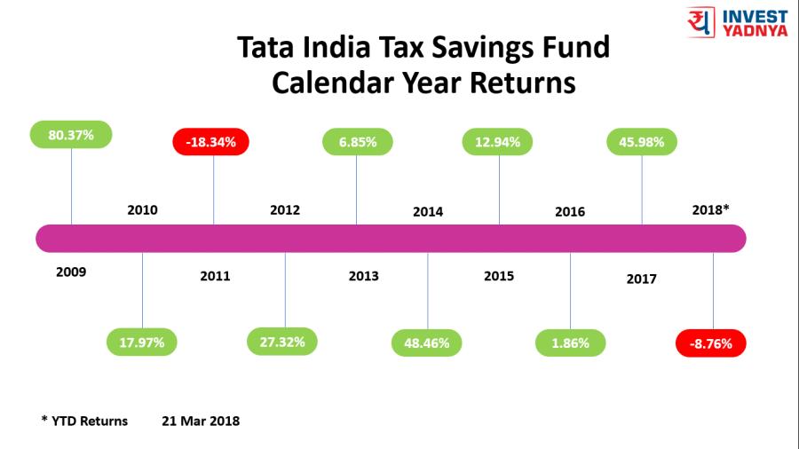 22 Mar 2018 - Tata Tax Saver Calendar