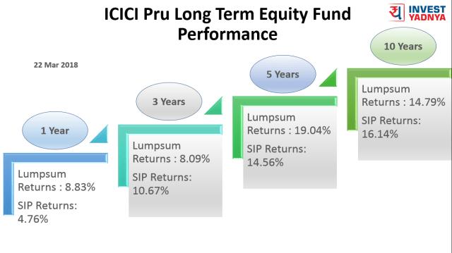 23 Mar 2018 - ICICI Pru Long Term Equity Trailing
