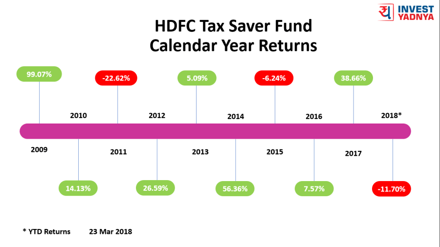 24 Mar 2018 - HDFC Tax Saver Calendar