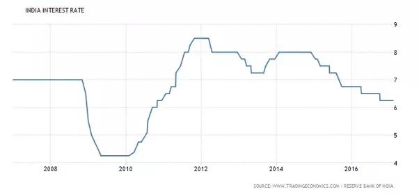 india interest rates