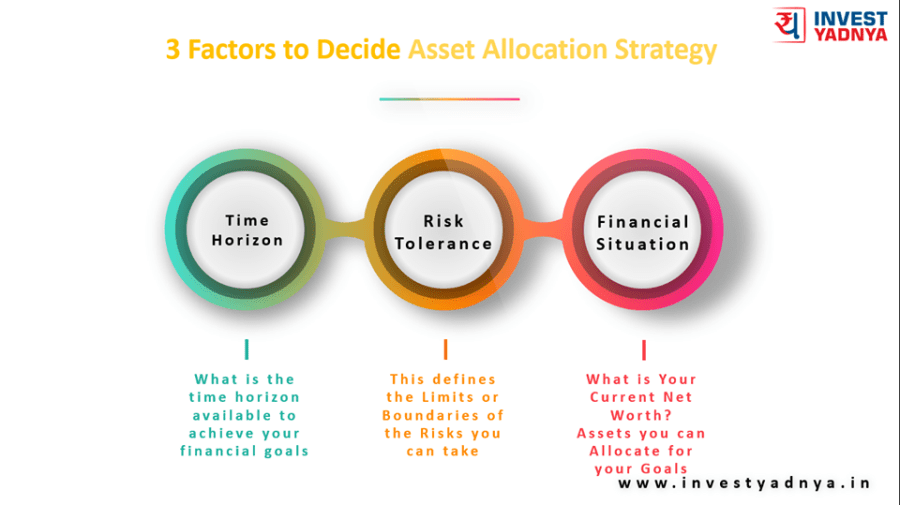 3 factors to decide asset allocation strategy