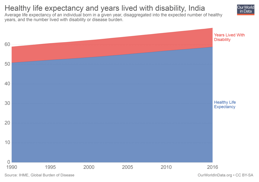 healthy-life-expectancy-and-years-lived-with-disability INDIA.png
