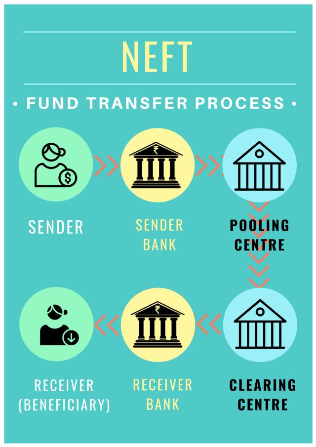 NEFT Fund Transfer Process