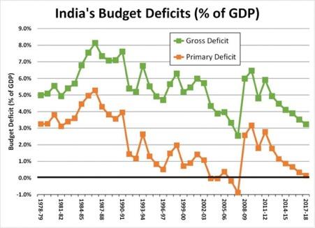 Fiscal Deficit India