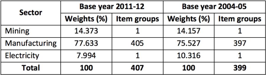 Sector IIP 2011 classification