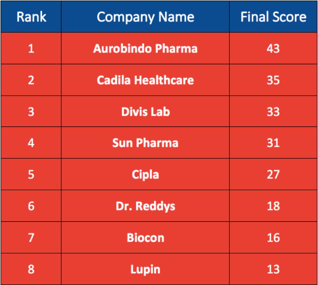 indian pharma sector analysis, sun pharma, lupin, biocon, aurobindo pharma, cadila, dr reddys, cipla, divis lab, nse, bse, stock market, pharma stocks, best pharma stocks, top pharma stocks, pharma sector in india, pharma industry, pharma business ideas, lupin pharmaceuticals, cipla