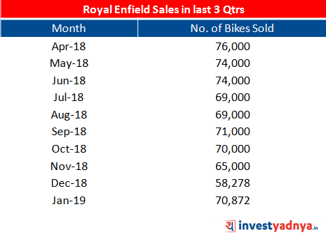 Sales of Royal Enfield has reached a lowest in Dec-2018