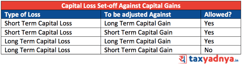 How to Set Off Capital Losses in case of Equities