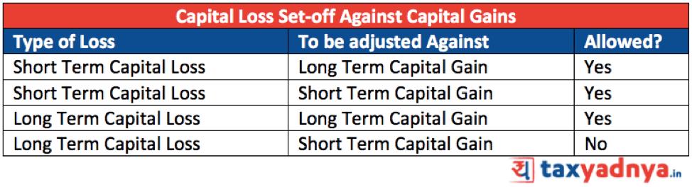 Capital Loss carry forward