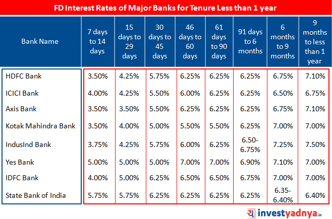 FD Interest Rates of Major Banks