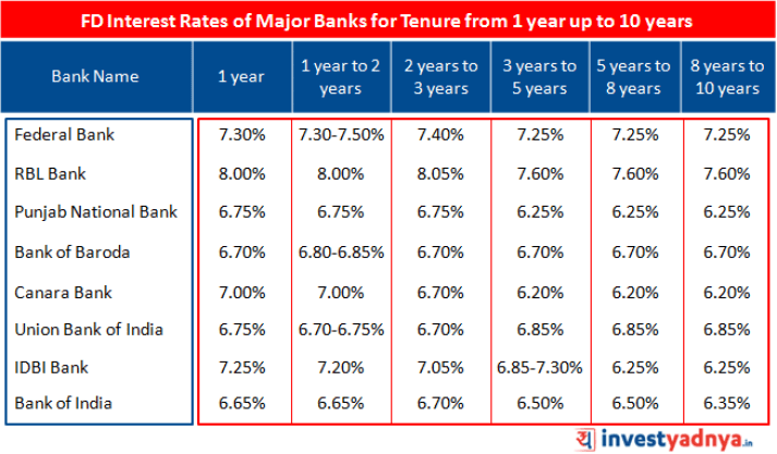 FD Interest Rates of Major Banks for Tenure from 1 year up to 10 years