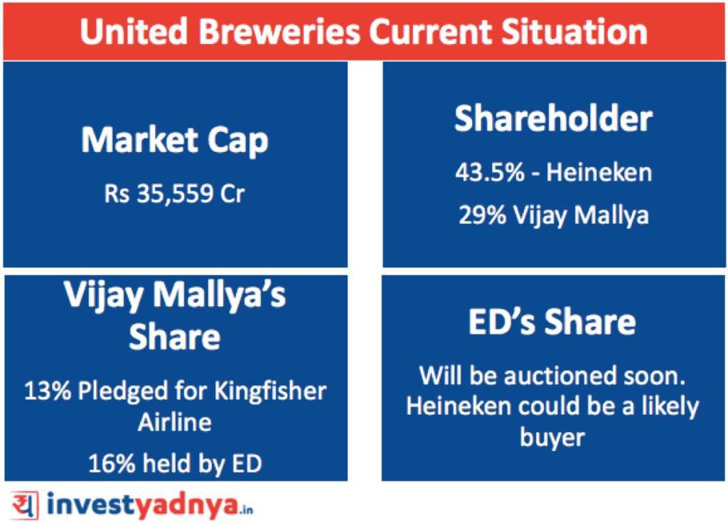 United Breweries Shareholding pattern