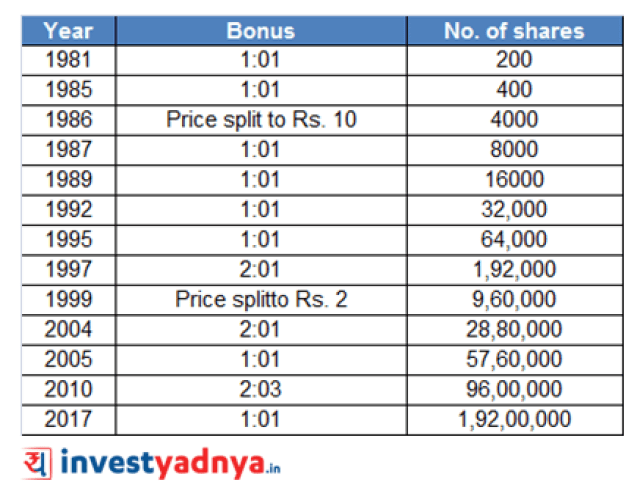 Investing in Wipro shares in 1980 could have made you rich billionaire today