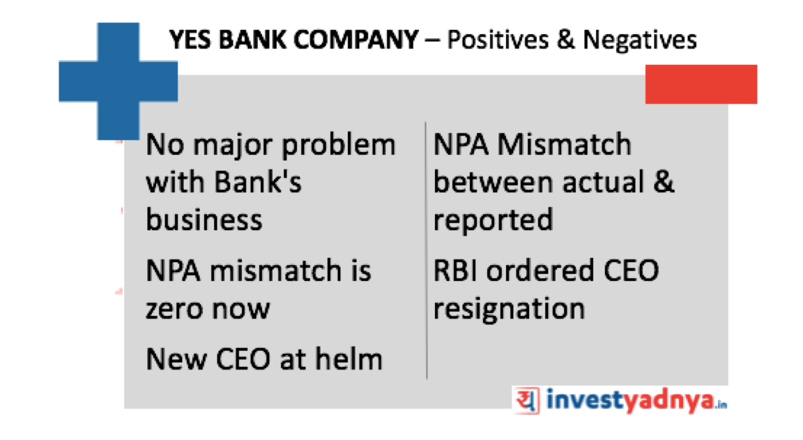 Yes Bank Share Price Going Up - Detailed Analysis