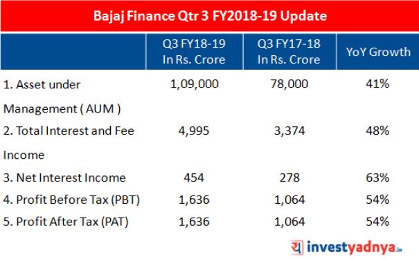 Major key aspects of Bajaj finance for Q# FY 2018-19.