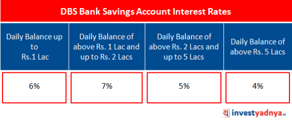 DBS Bank Savings Account Interest Rates
