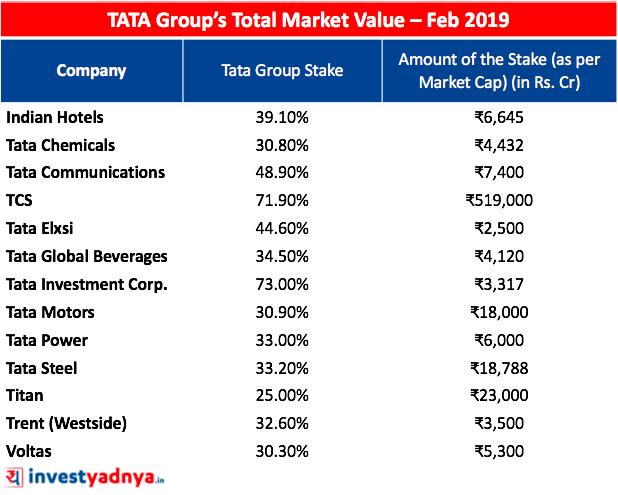 Market value of whole Tata Group