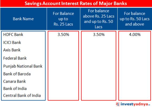 Interest Rates of Savings Bank Account of Major Banks