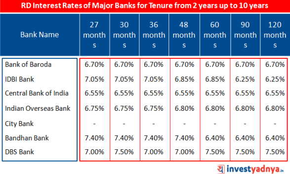 RD Interest Rates of Major Banks for tenure from 2 years to 10 years