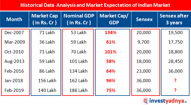 Historical Data Analysis and Expected Returns from the Indian Stock Market