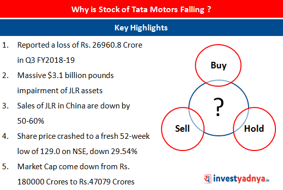 Tata Motors hits a 52 week low share price