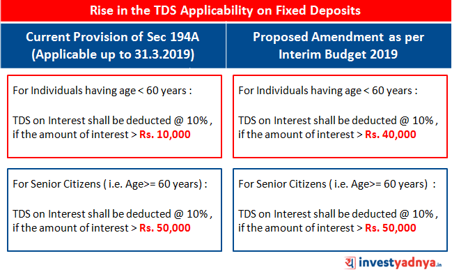 FD/RD TDS LIMITS INCREASED TO RS. 40,000 (Interim Budget 2019)