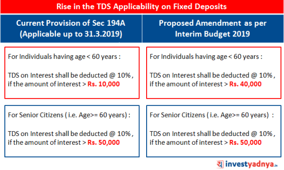 TDS Applicability on FD