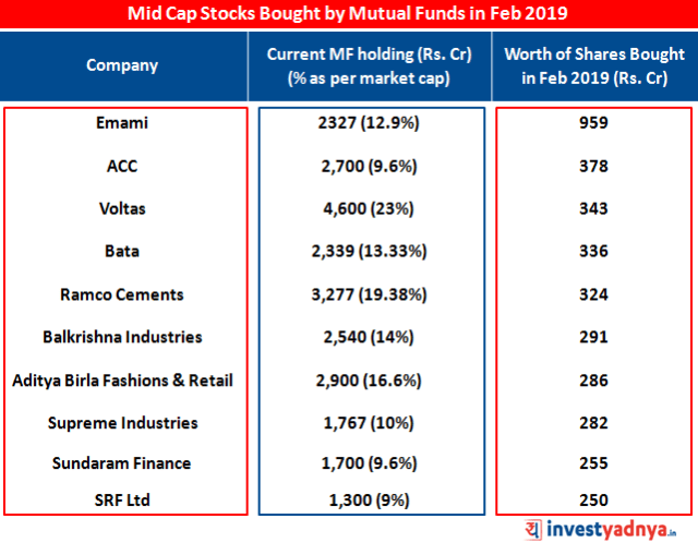 Top 10 Mid Cap Stocks bought by Mutual Funds in Feb 2019