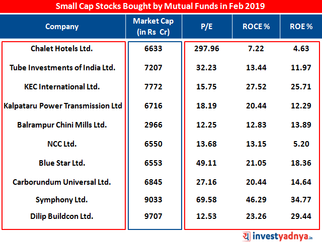 Market Cap, P/E, ROCE and ROE of Top 10 Small Cap stocks bought by Mutual Funds