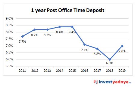 POST OFFICE TIME DEPOSIT (POTD)