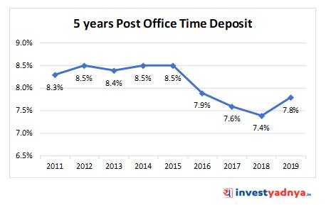 5 YEARS POST OFFICE TIME DEPOSIT (POTD)