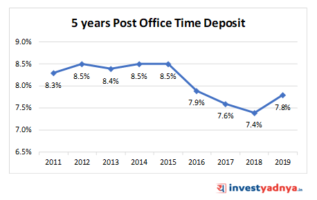 5 YEARS POST OFFICE TIME DEPOSIT (POTD)