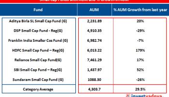 asset under management of small cap funds