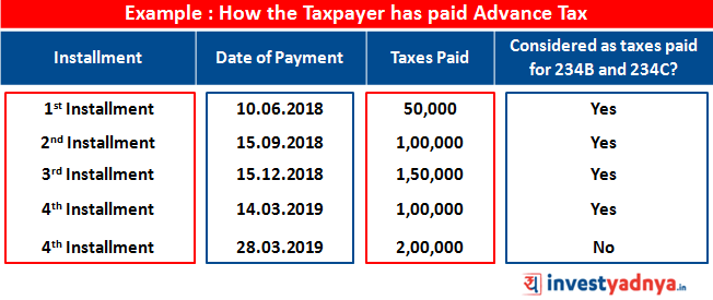 How the Taxpayer has paid Advance tax